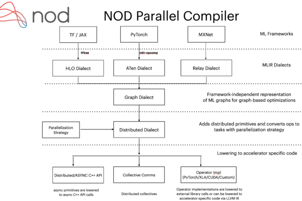 Nod Parallel Compiler